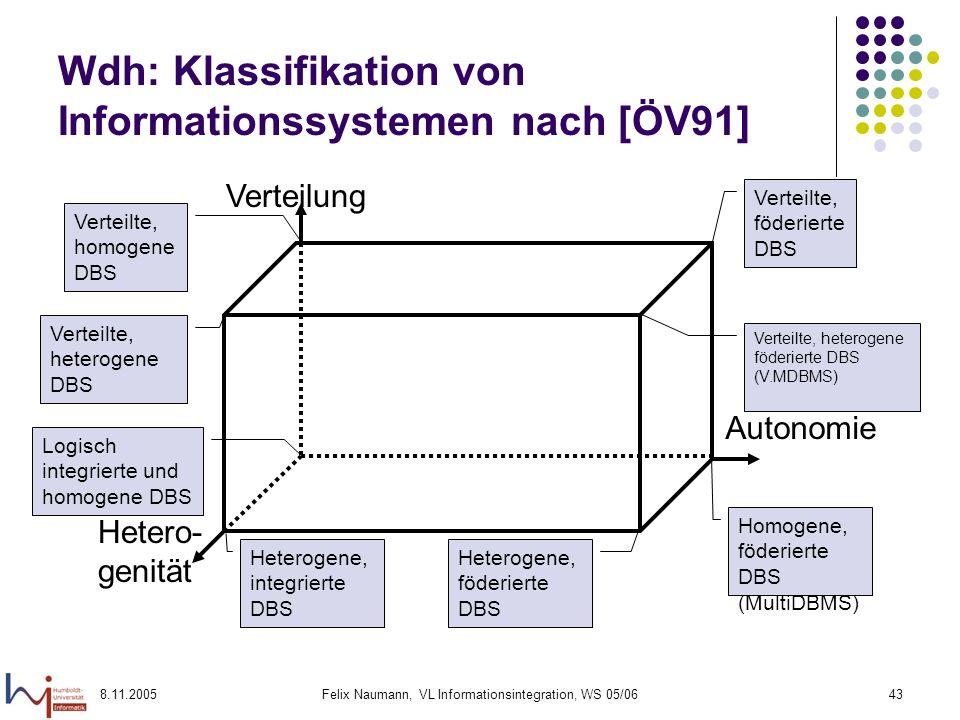 Wdh: Klassifikation von Informationssystemen nach [ÖV91]